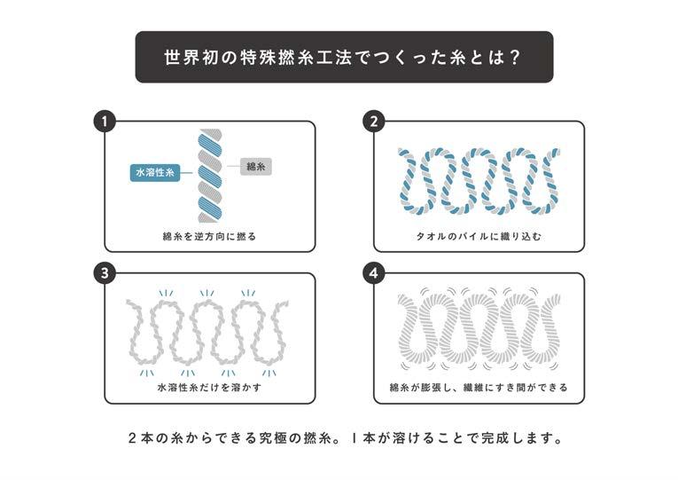 LIFE towel of basic 糸 イメージイラスト